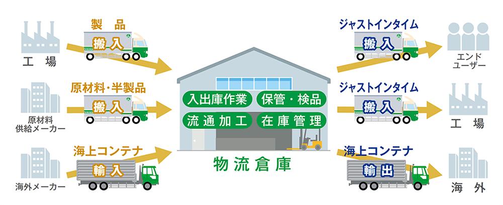 トータル物流システム